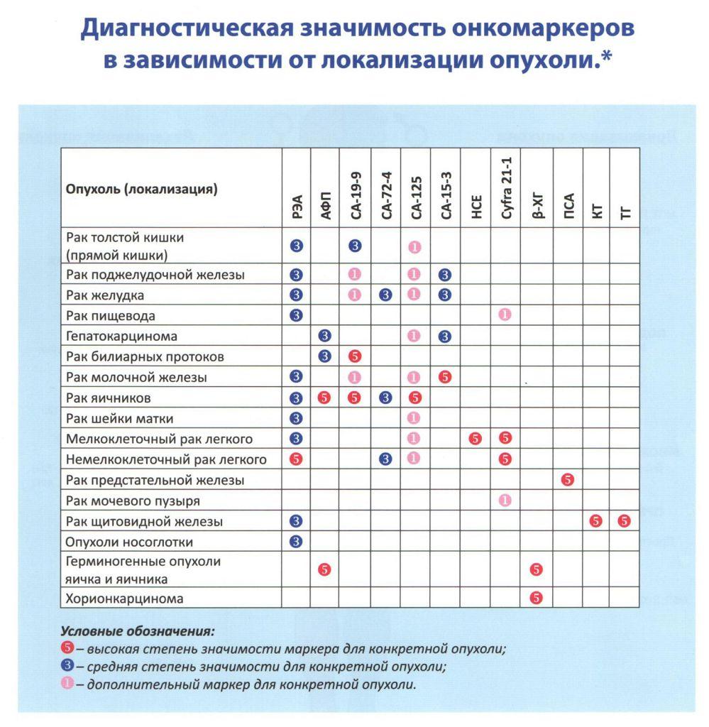 Аденокарцинома и ее виды: подробный разбор заболевания