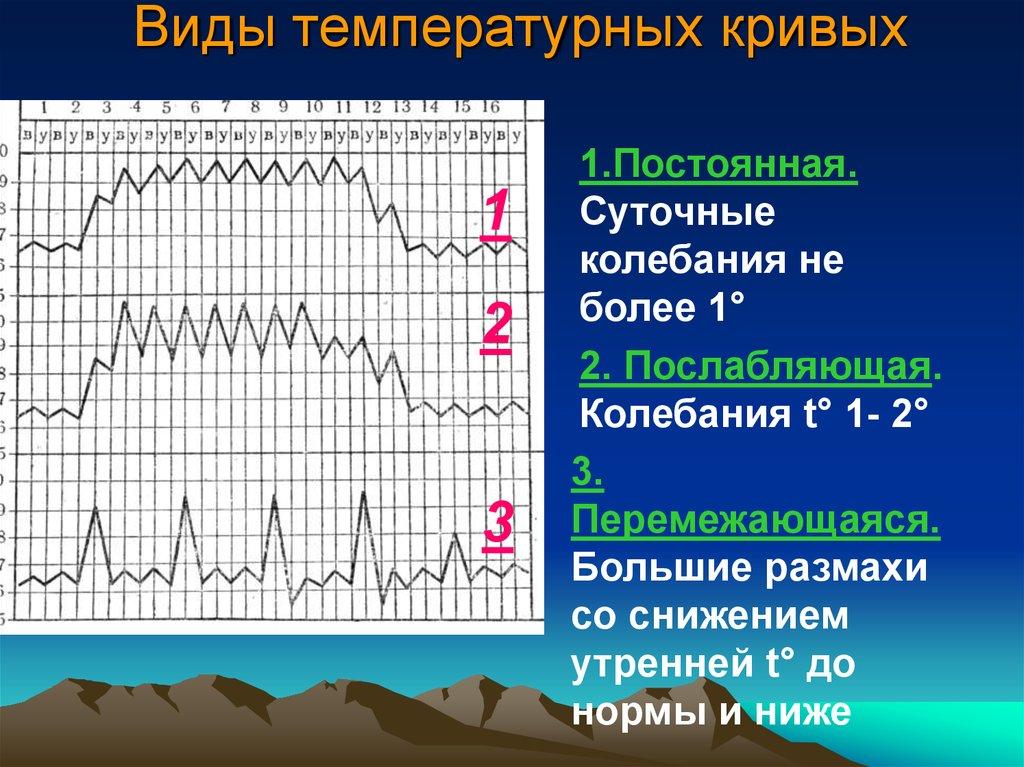 График температурных кривых