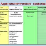 Адреномиметические препараты