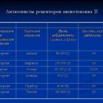 Перечень препаратов от артериальной гипертензии при беременности