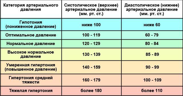 Таблица показателей давления