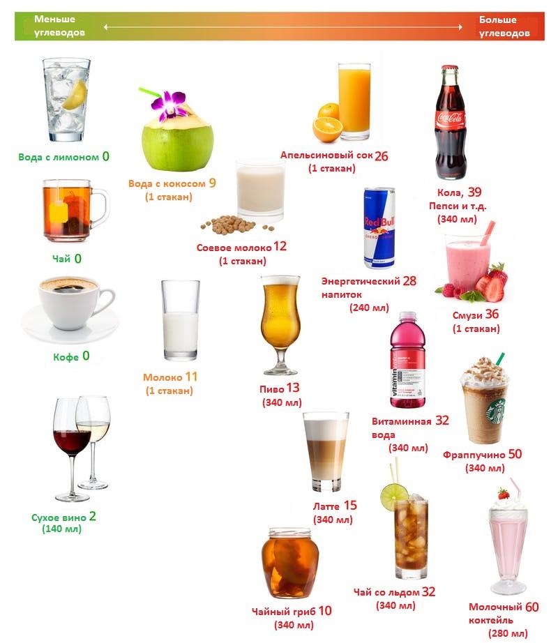 кето-напитки