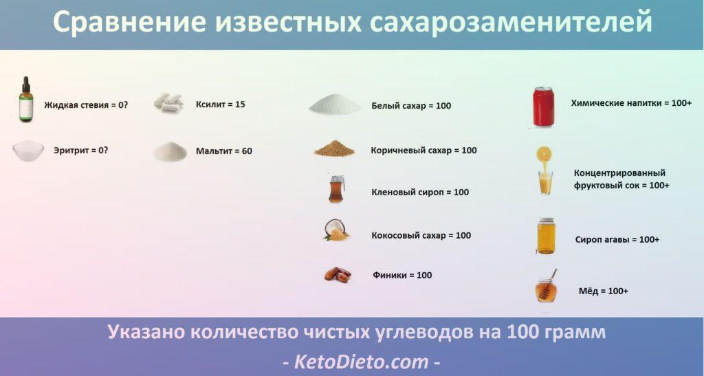 Полный список продуктов для кето диеты: что можно, а что нельзя