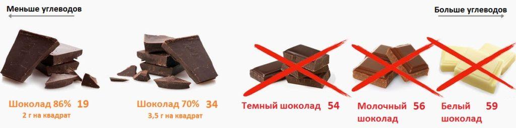 шоколад на кето