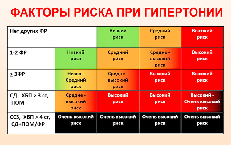 Гипертония степени 2 риск 2